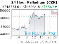 Palladium (CZK) 24 Hour