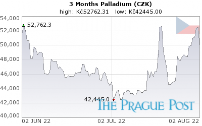 Palladium (CZK) 3 Month