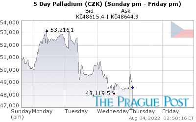 Palladium (CZK) 5 Day
