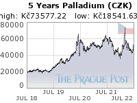 Palladium (CZK) 5 Year