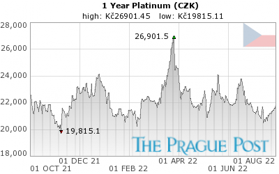 Platinum (CZK) 1 Year