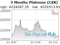 Platinum (CZK) 3 Month