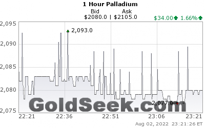 PALLADIUM hourly live chart