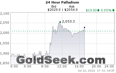 PALLADIUM 24 hourly live chart