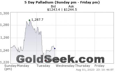 PALLADIUM 5 daily chart