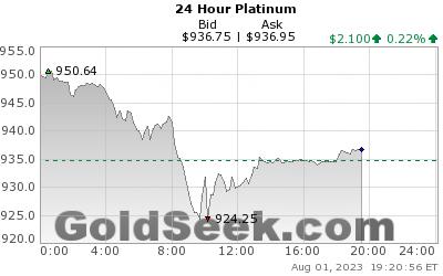 Platinum 24 hourly live chart