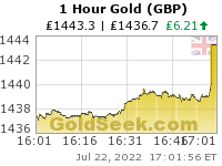 British Pound Gold 1 Hour