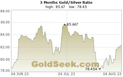 Gull sølv ratio tre måneder