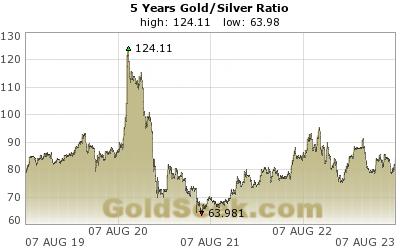 Gull sølv ratio siste 5 år